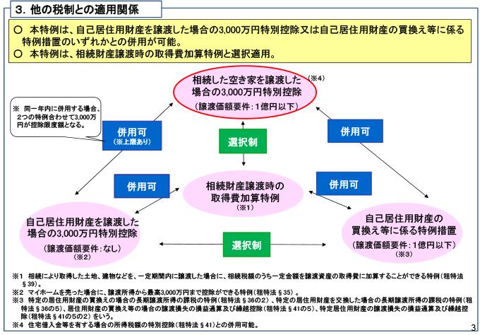 被 相続 人 の 居住 用 財産 に 係る 譲渡 所得 の 特別 控除 の 特例